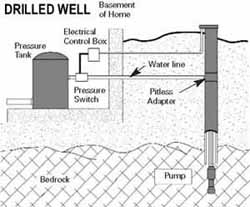 Graphic of a Drilled Well